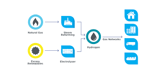 Hydrogen into gas networks