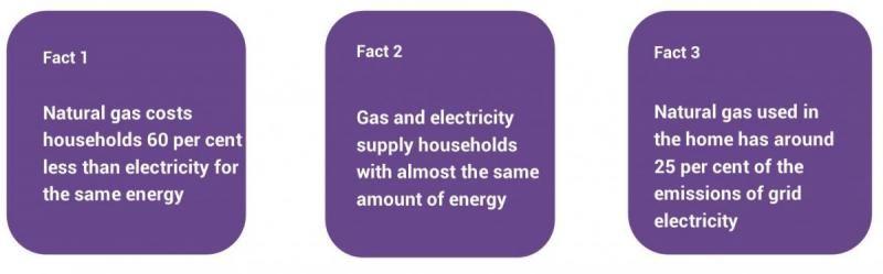 Gas Facts and Figures - Australian Pipelines and Gas Association